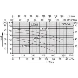 Pompa wodna do wanny ogrodowej SPA LP-200 1500W